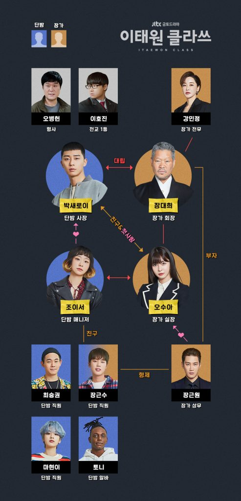 Itaewon Class Relationship Diagram